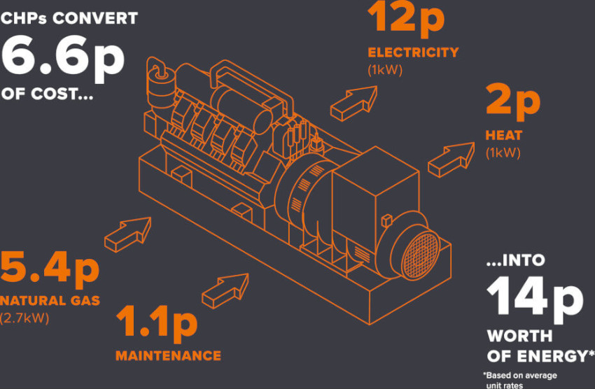 The Benefits of CHP